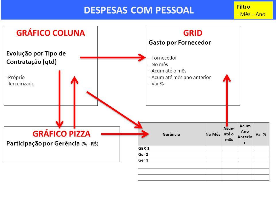 DESPESAS COM PESSOAL GRÁFICO COLUNA GRID GRÁFICO PIZZA