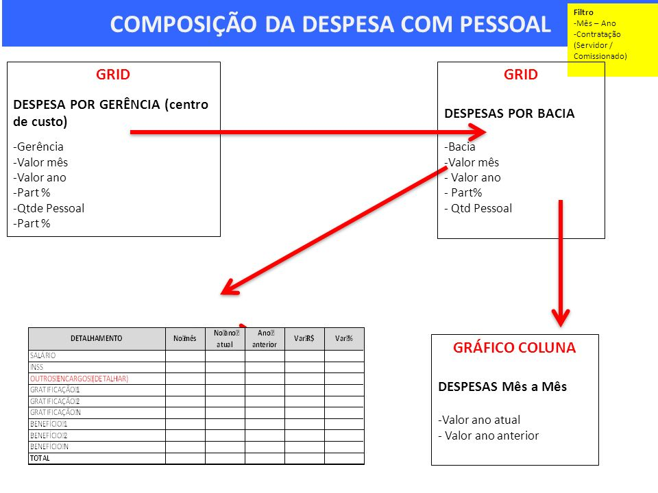 COMPOSIÇÃO DA DESPESA COM PESSOAL