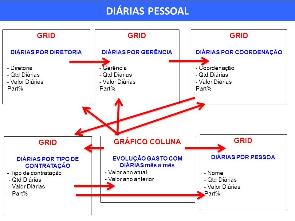 DIÁRIAS PESSOAL GRID GRID GRID GRID GRID GRÁFICO COLUNA