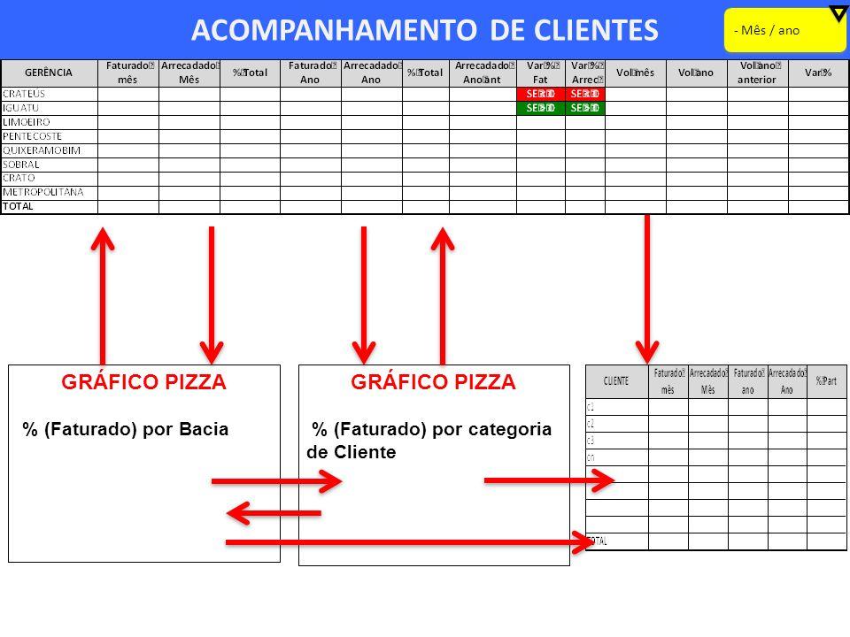 ACOMPANHAMENTO DE CLIENTES