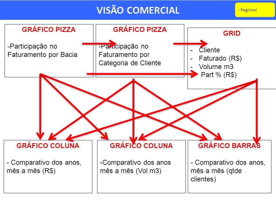 VISÃO COMERCIAL GRÁFICO PIZZA Participação no Faturamento por Bacia