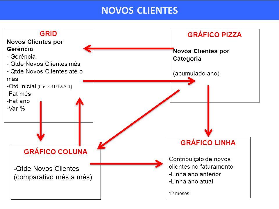 NOVOS CLIENTES GRID GRÁFICO PIZZA GRÁFICO LINHA GRÁFICO COLUNA