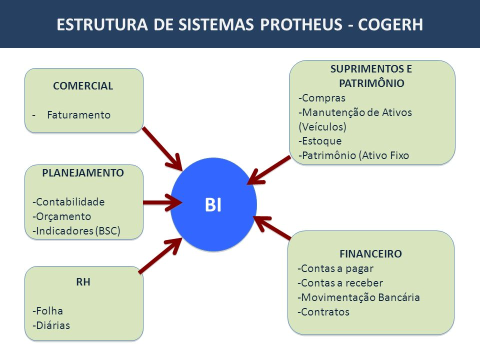 ESTRUTURA DE SISTEMAS PROTHEUS - COGERH