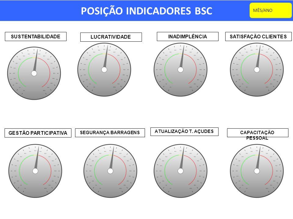 POSIÇÃO INDICADORES BSC