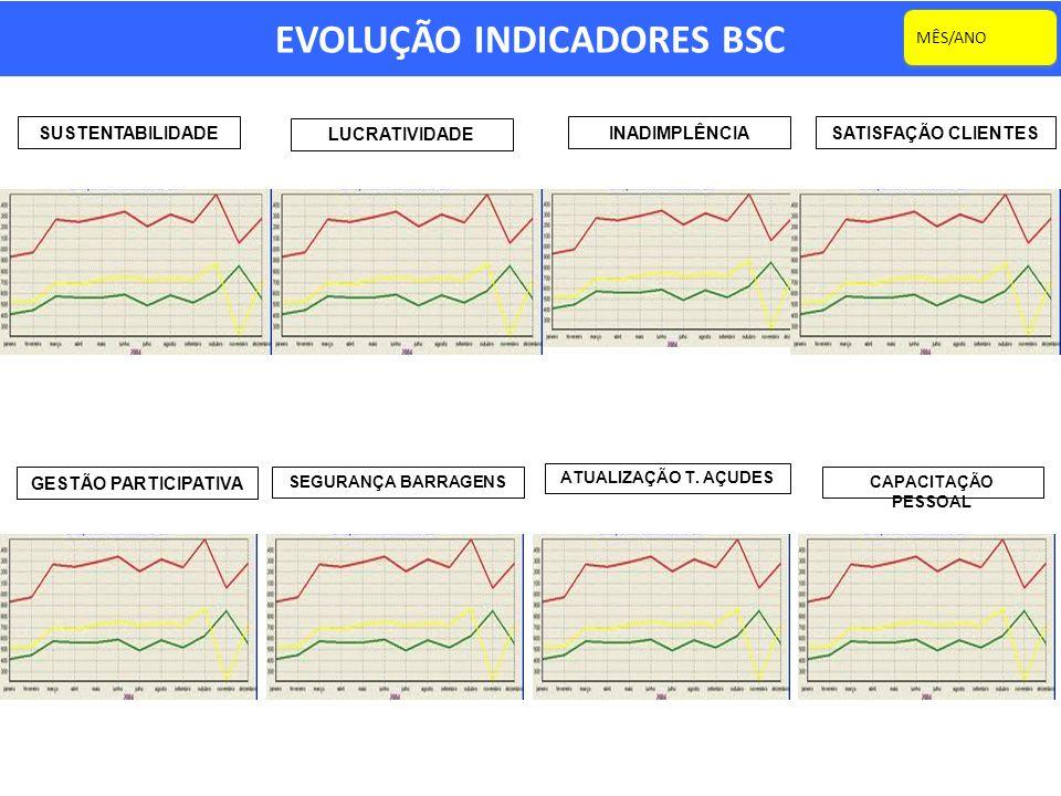 EVOLUÇÃO INDICADORES BSC
