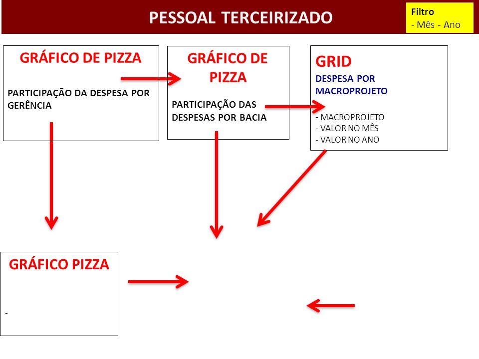 PESSOAL TERCEIRIZADO GRID DESPESA POR MACROPROJETO GRÁFICO DE PIZZA