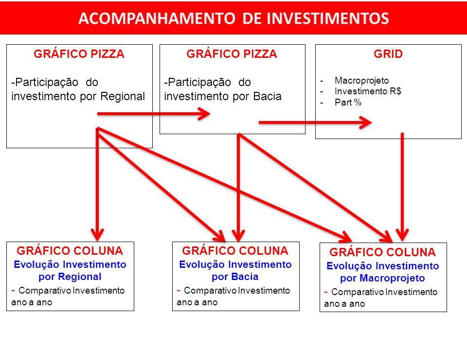 ACOMPANHAMENTO DE INVESTIMENTOS