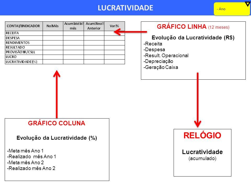 Evolução da Lucratividade (R$) Evolução da Lucratividade (%)