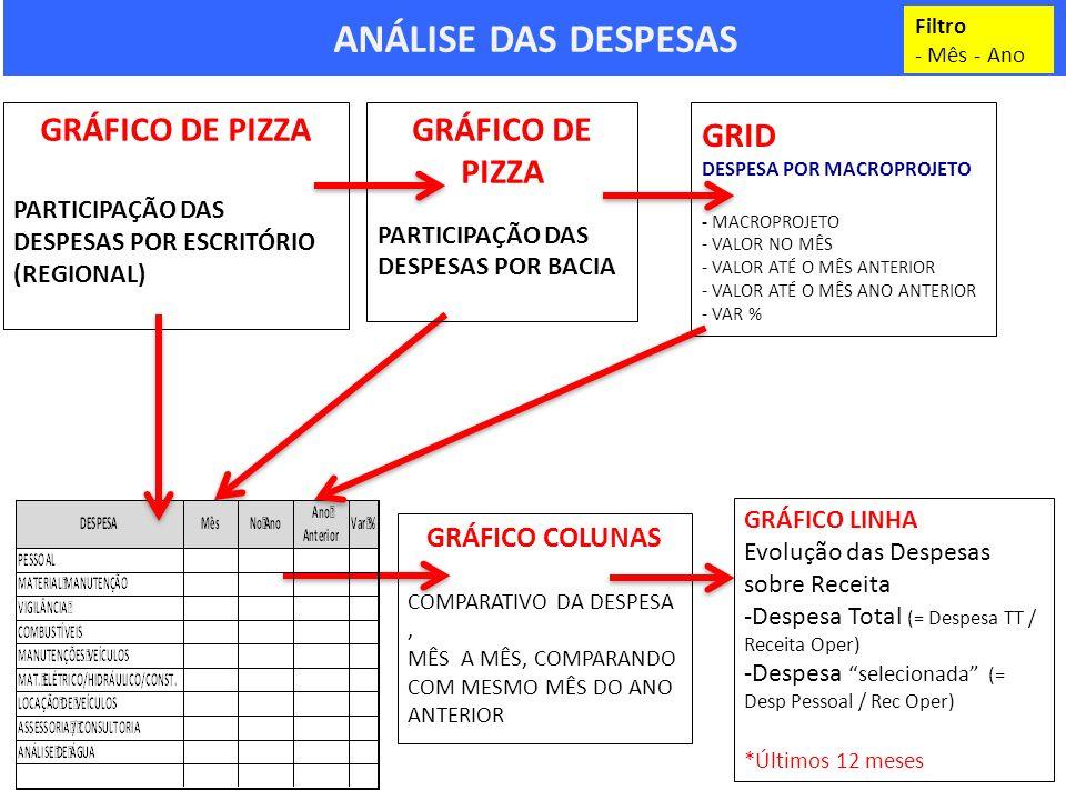 ANÁLISE DAS DESPESAS GRÁFICO DE PIZZA GRÁFICO DE PIZZA