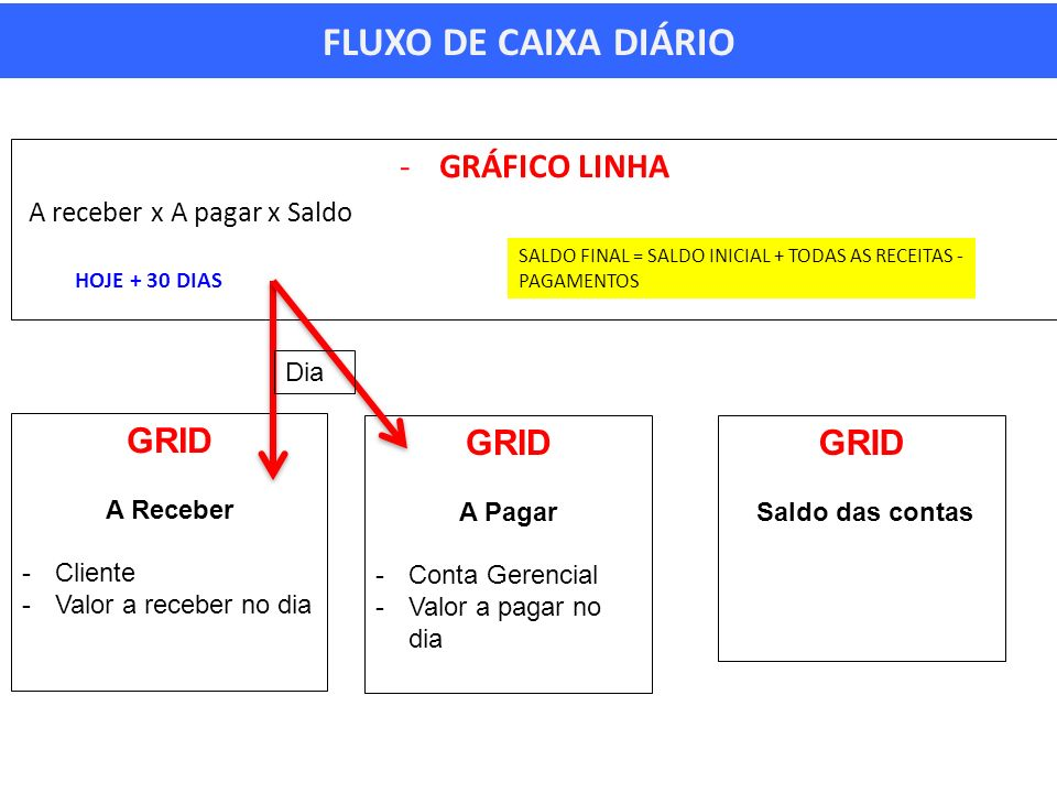 FLUXO DE CAIXA DIÁRIO GRÁFICO LINHA GRID GRID GRID