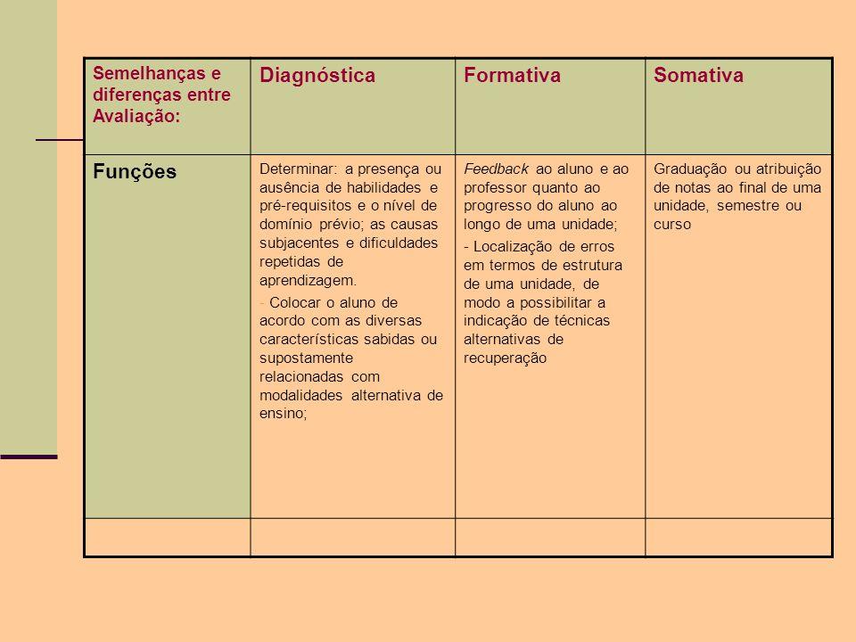 Diagnóstica Formativa Somativa Funções
