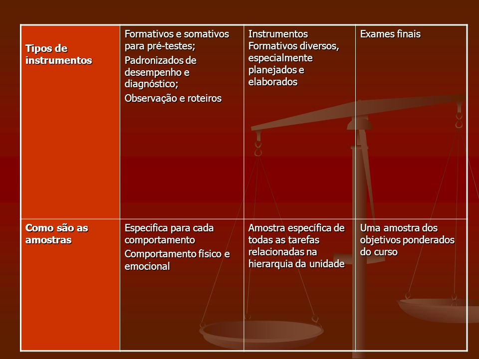 Tipos de instrumentos Formativos e somativos para pré-testes; Padronizados de desempenho e diagnóstico;