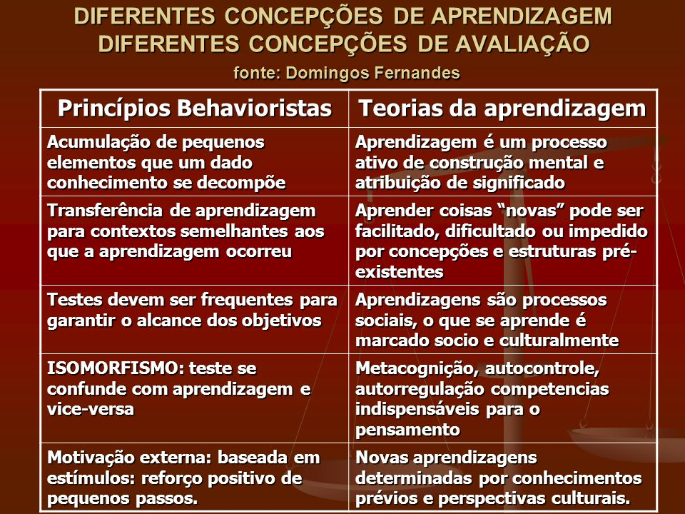 Princípios Behavioristas Teorias da aprendizagem