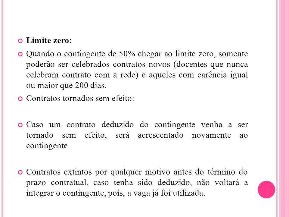 Limite zero: