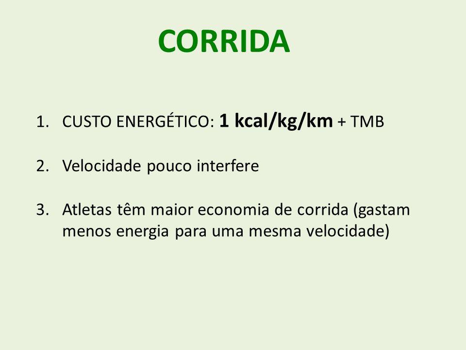 CORRIDA CUSTO ENERGÉTICO: 1 kcal/kg/km + TMB