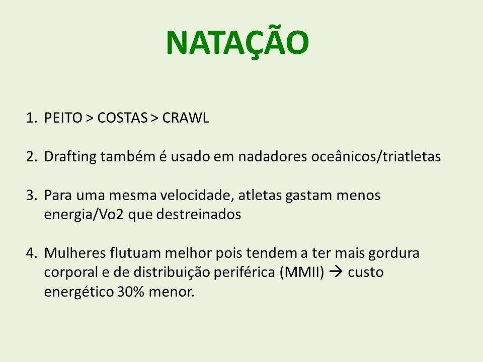 NATAÇÃO PEITO > COSTAS > CRAWL