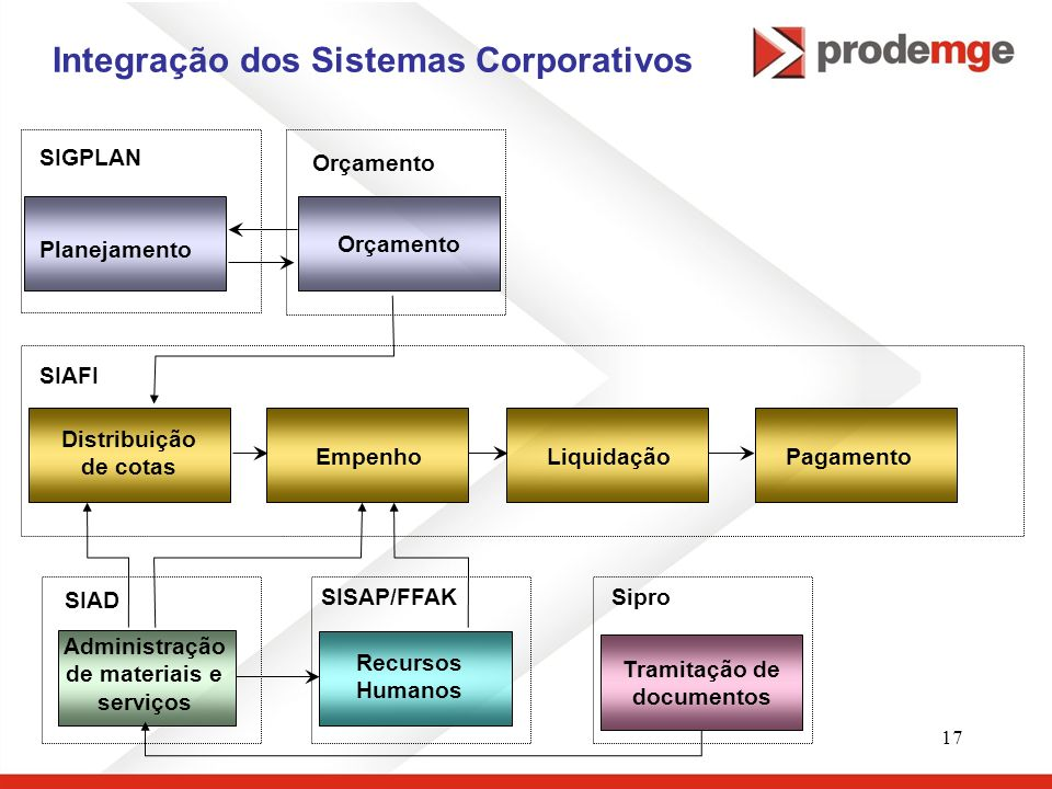 Integração dos Sistemas Corporativos
