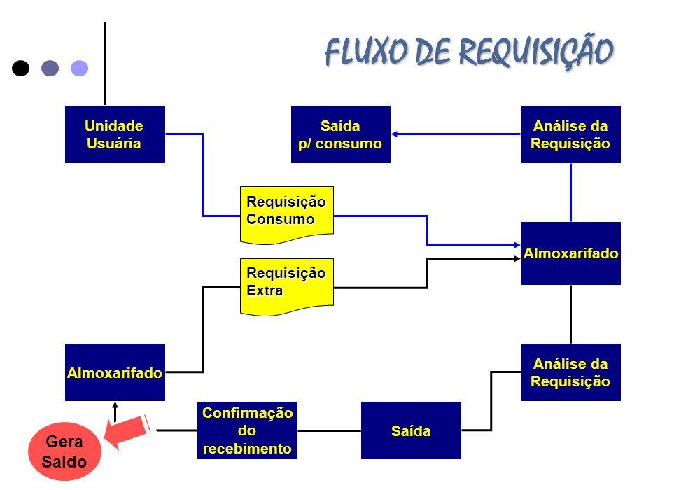 FLUXO DE REQUISIÇÃO Gera Saldo Unidade Usuária Saída p/ consumo