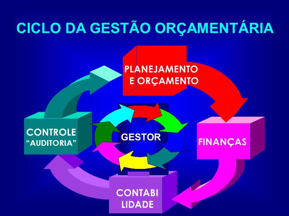 CICLO DA GESTÃO ORÇAMENTÁRIA