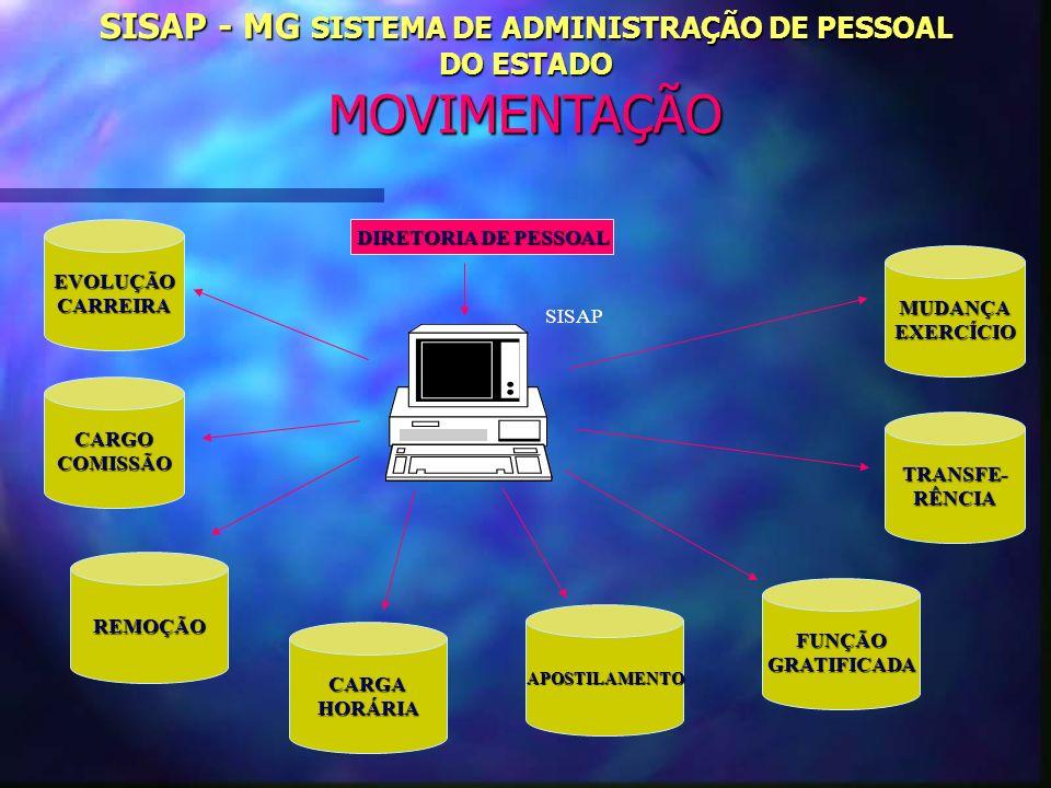 SISAP - MG SISTEMA DE ADMINISTRAÇÃO DE PESSOAL DO ESTADO MOVIMENTAÇÃO