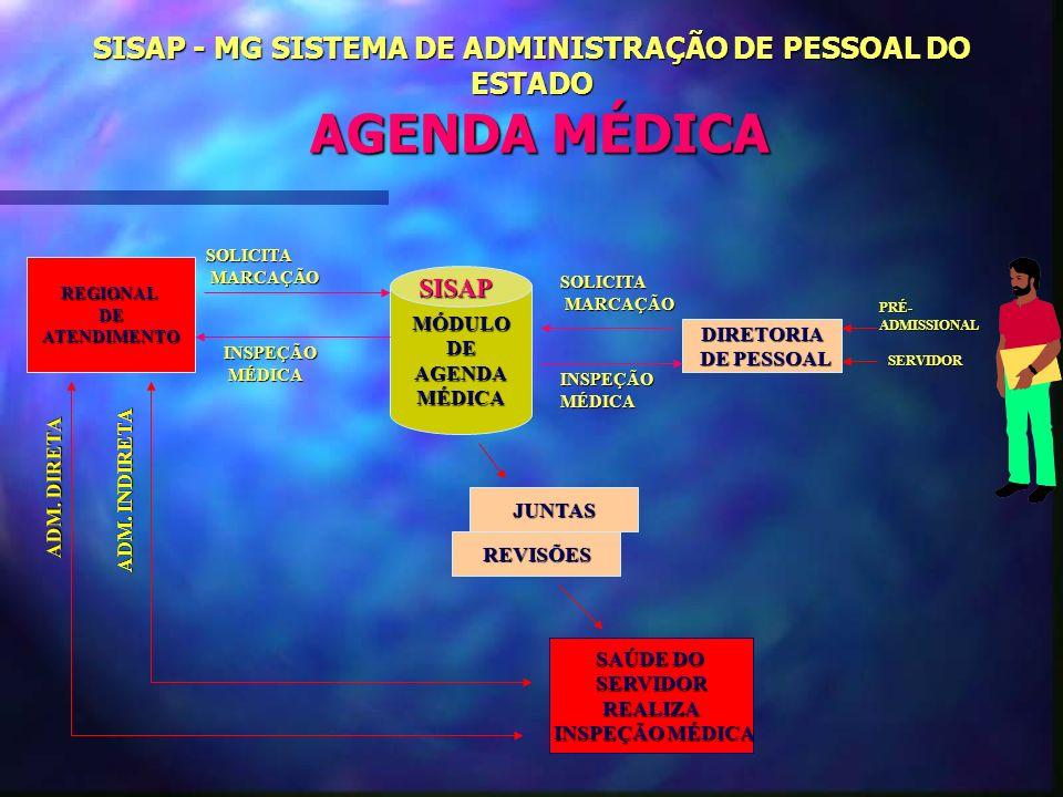 SISAP - MG SISTEMA DE ADMINISTRAÇÃO DE PESSOAL DO ESTADO AGENDA MÉDICA