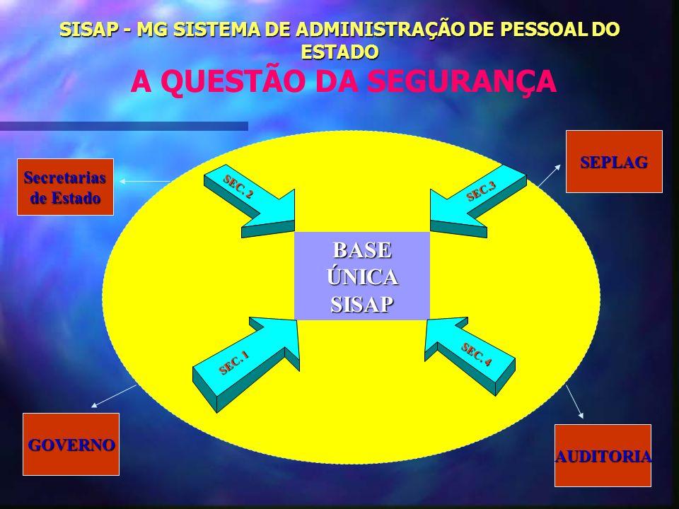 SISAP - MG SISTEMA DE ADMINISTRAÇÃO DE PESSOAL DO ESTADO A QUESTÃO DA SEGURANÇA