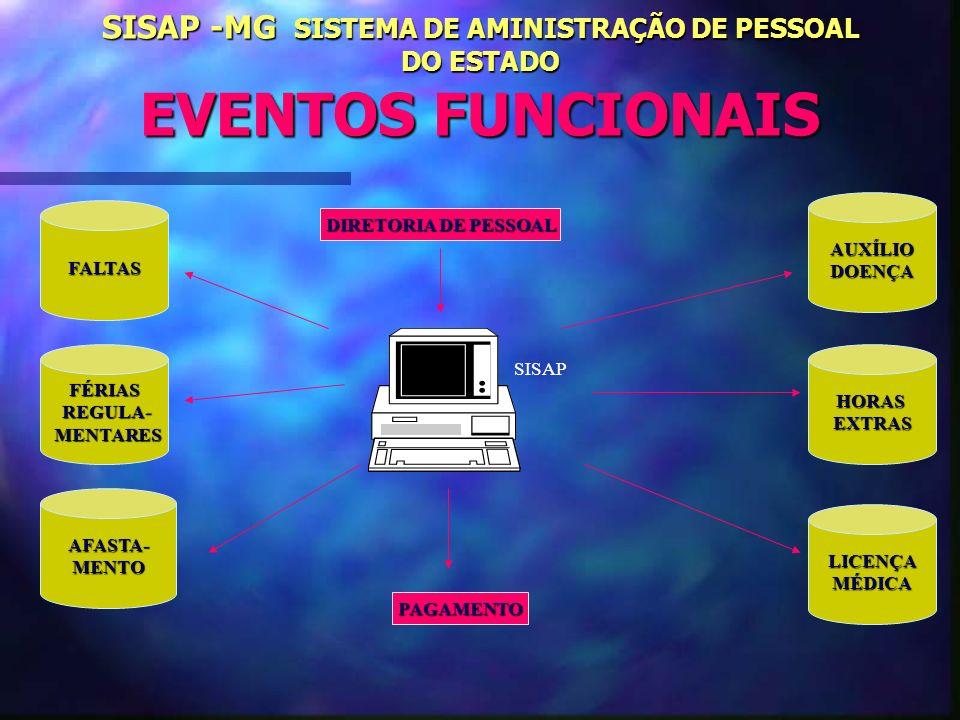 SISAP -MG SISTEMA DE AMINISTRAÇÃO DE PESSOAL DO ESTADO EVENTOS FUNCIONAIS