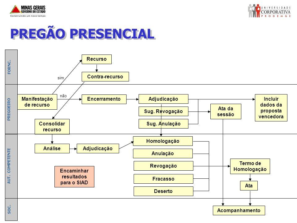 PREGÃO PRESENCIAL Recurso Contra-recurso Manifestação de recurso
