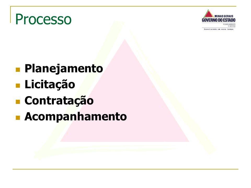 Processo Planejamento Licitação Contratação Acompanhamento