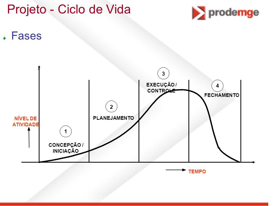 Projeto - Ciclo de Vida Fases 3 4 2 1 EXECUÇÃO / CONTROLE FECHAMENTO
