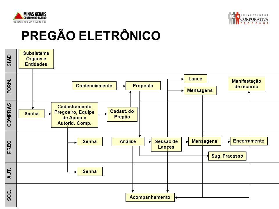 PREGÃO ELETRÔNICO Subsistema Órgãos e Entidades SIAD Lance
