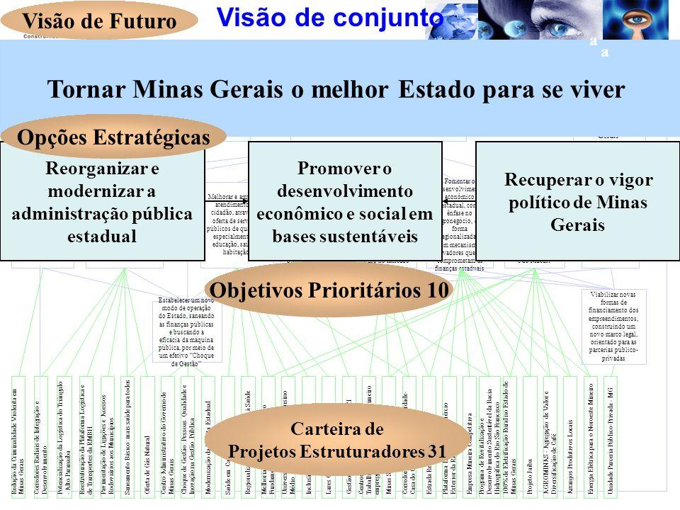 Tornar Minas Gerais o melhor Estado para se viver