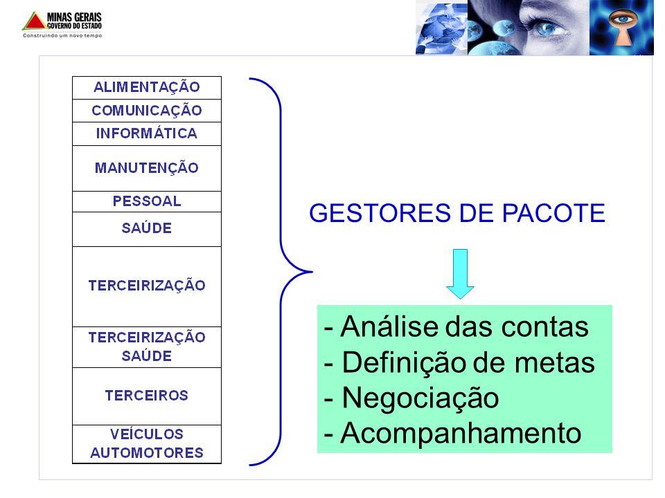 - Análise das contas - Definição de metas - Negociação