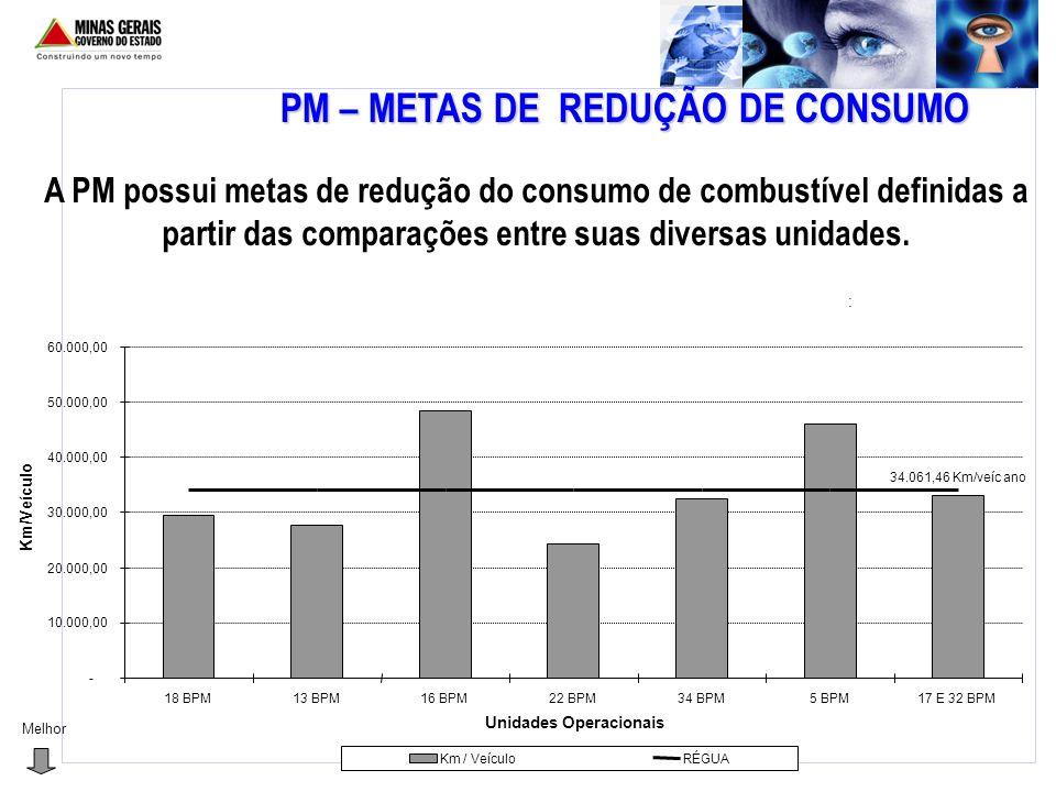 PM – METAS DE REDUÇÃO DE CONSUMO
