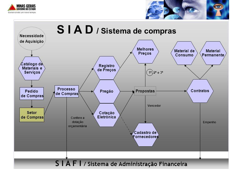 S I A D / Sistema de compras