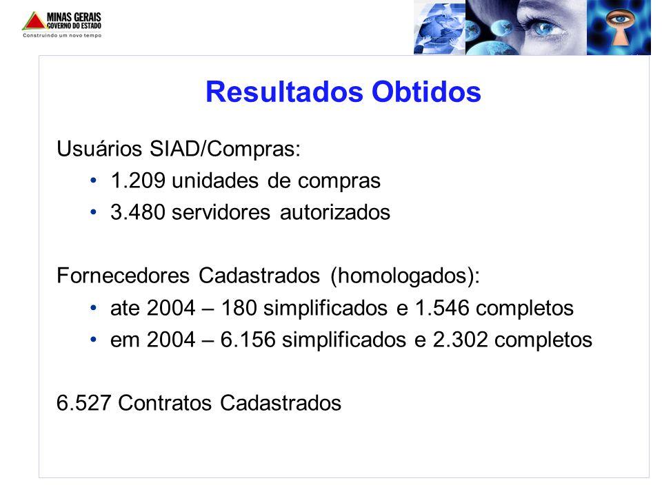 Resultados Obtidos Usuários SIAD/Compras: 1.209 unidades de compras
