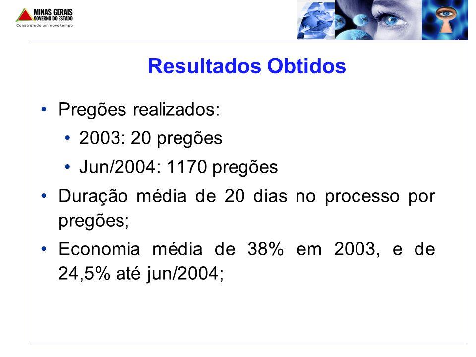Resultados Obtidos Pregões realizados: 2003: 20 pregões