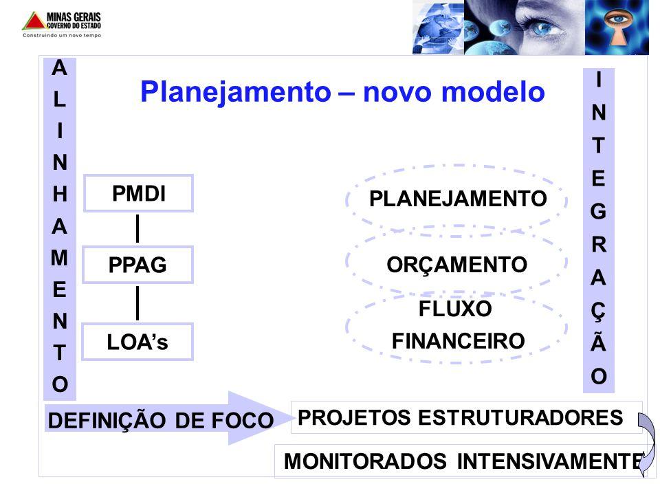 Planejamento – novo modelo PROJETOS ESTRUTURADORES