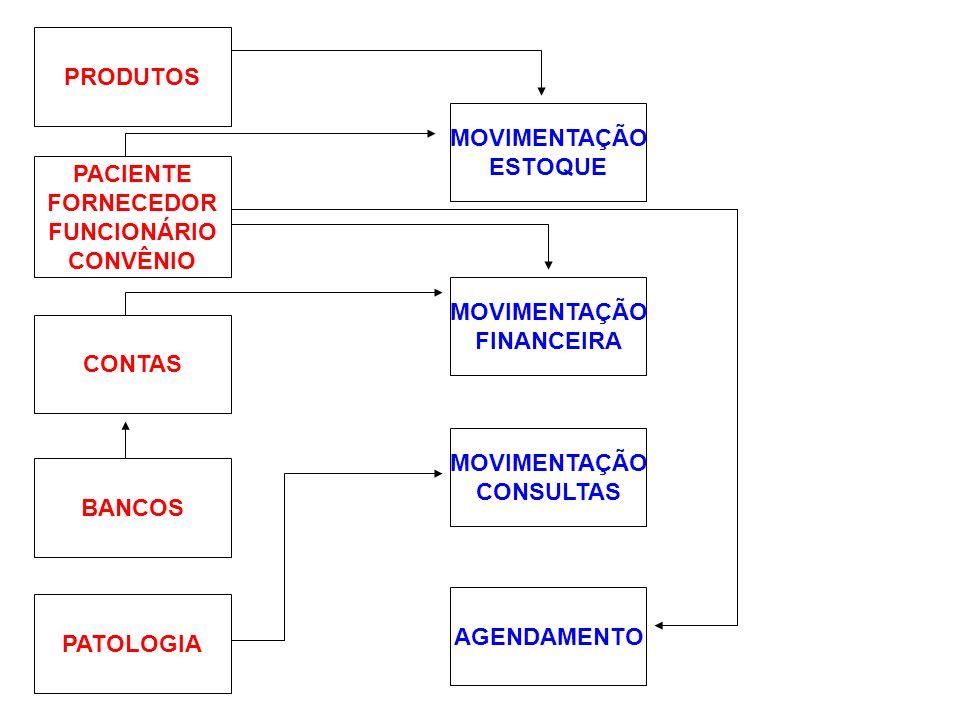 PRODUTOS MOVIMENTAÇÃO. ESTOQUE. PACIENTE. FORNECEDOR. FUNCIONÁRIO. CONVÊNIO. MOVIMENTAÇÃO. FINANCEIRA.