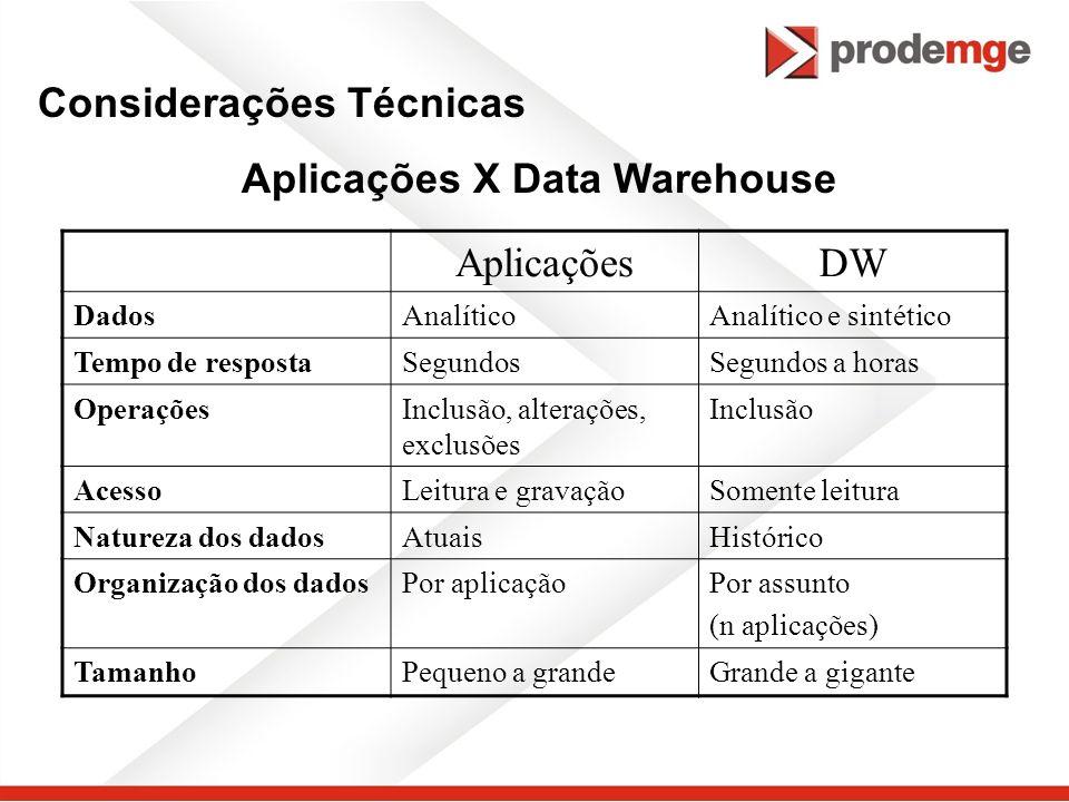 Aplicações X Data Warehouse