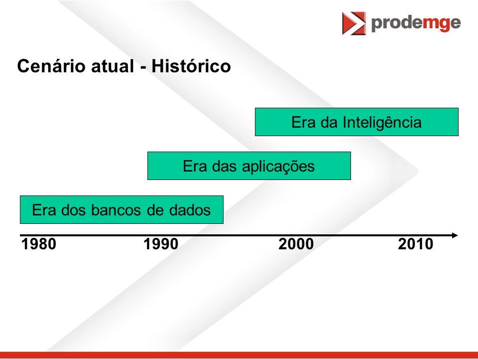 Cenário atual - Histórico