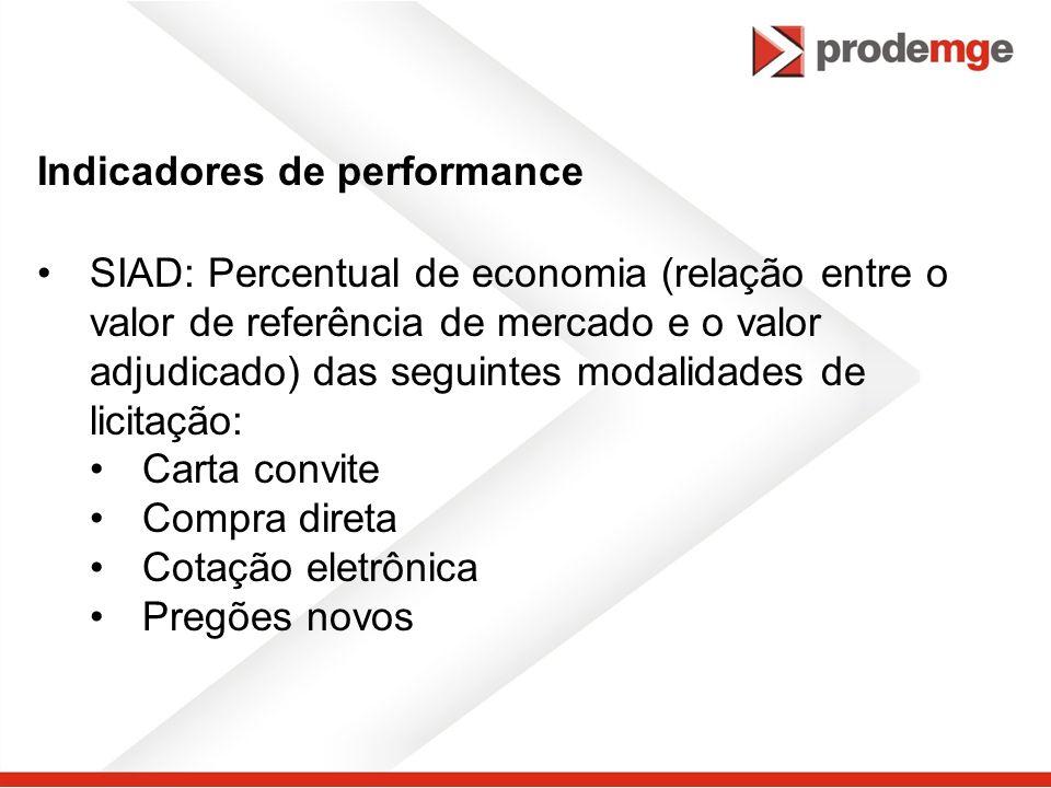 Indicadores de performance