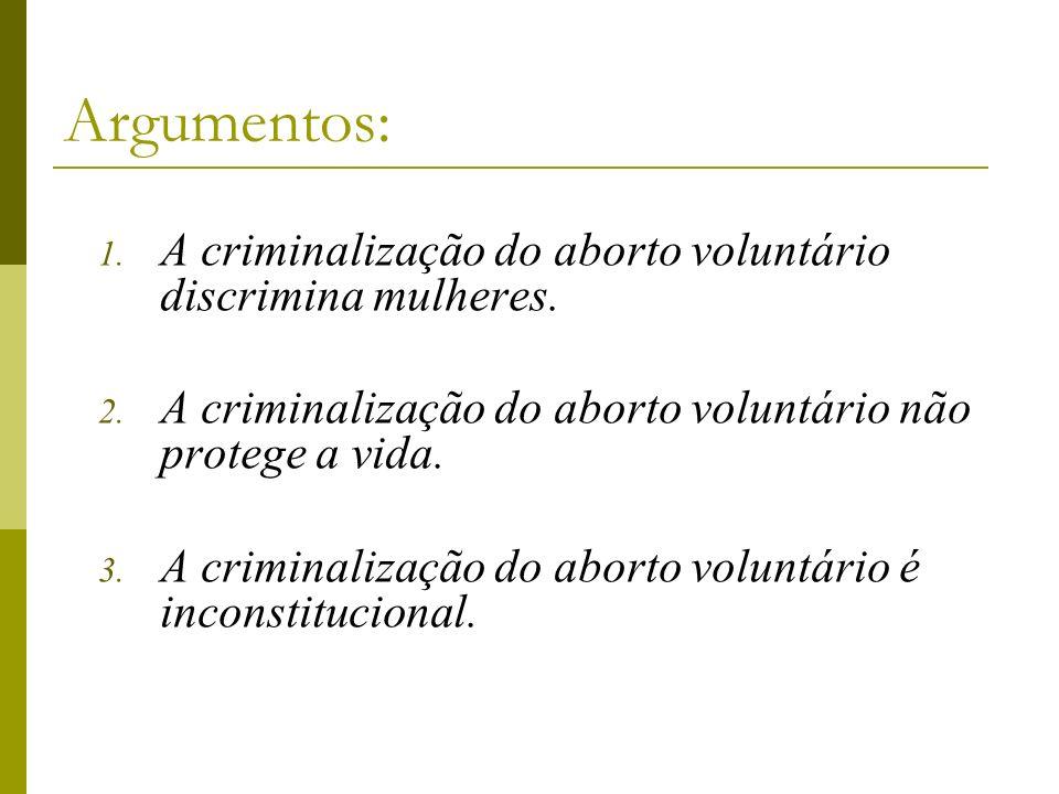 Argumentos: A criminalização do aborto voluntário discrimina mulheres.