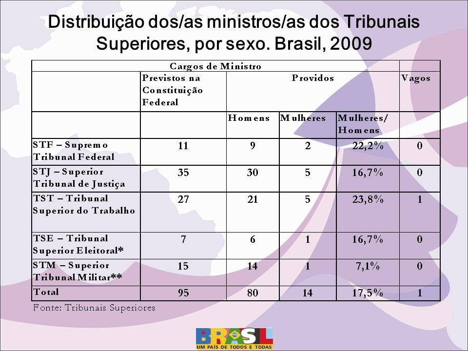 Distribuição dos/as ministros/as dos Tribunais Superiores, por sexo