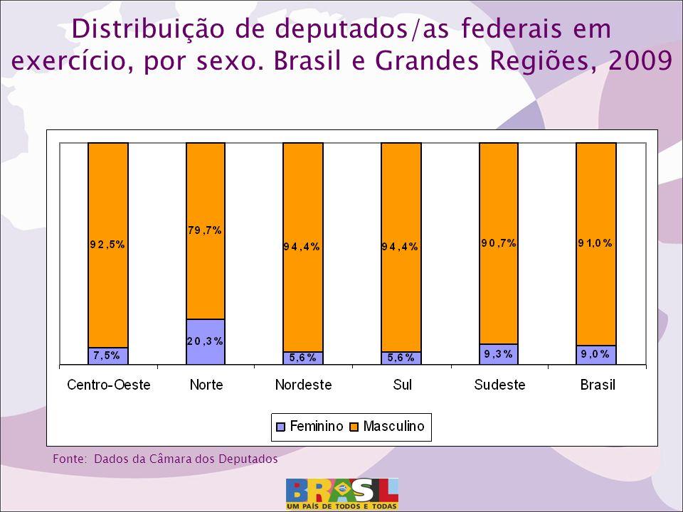 Distribuição de deputados/as federais em exercício, por sexo