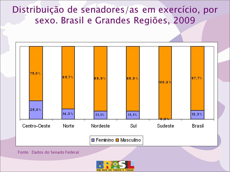 Distribuição de senadores/as em exercício, por sexo