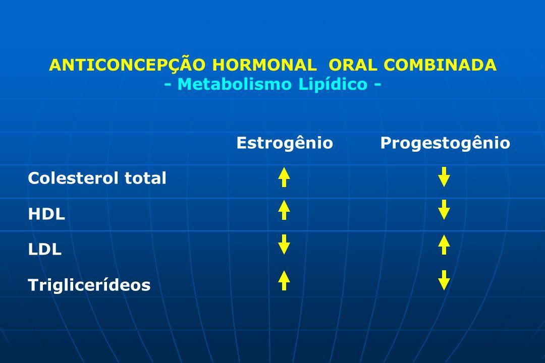 ANTICONCEPÇÃO HORMONAL ORAL COMBINADA - Metabolismo Lipídico -
