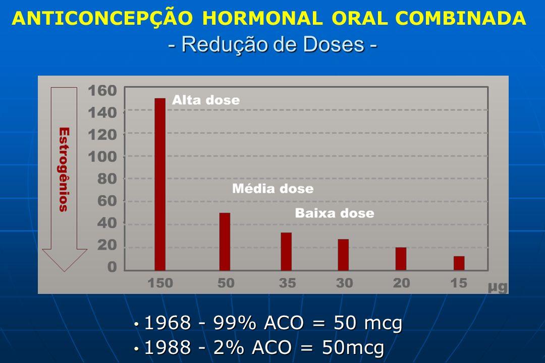 ANTICONCEPÇÃO HORMONAL ORAL COMBINADA