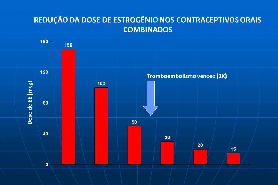 REDUÇÃO DA DOSE DE ESTROGÊNIO NOS CONTRACEPTIVOS ORAIS COMBINADOS