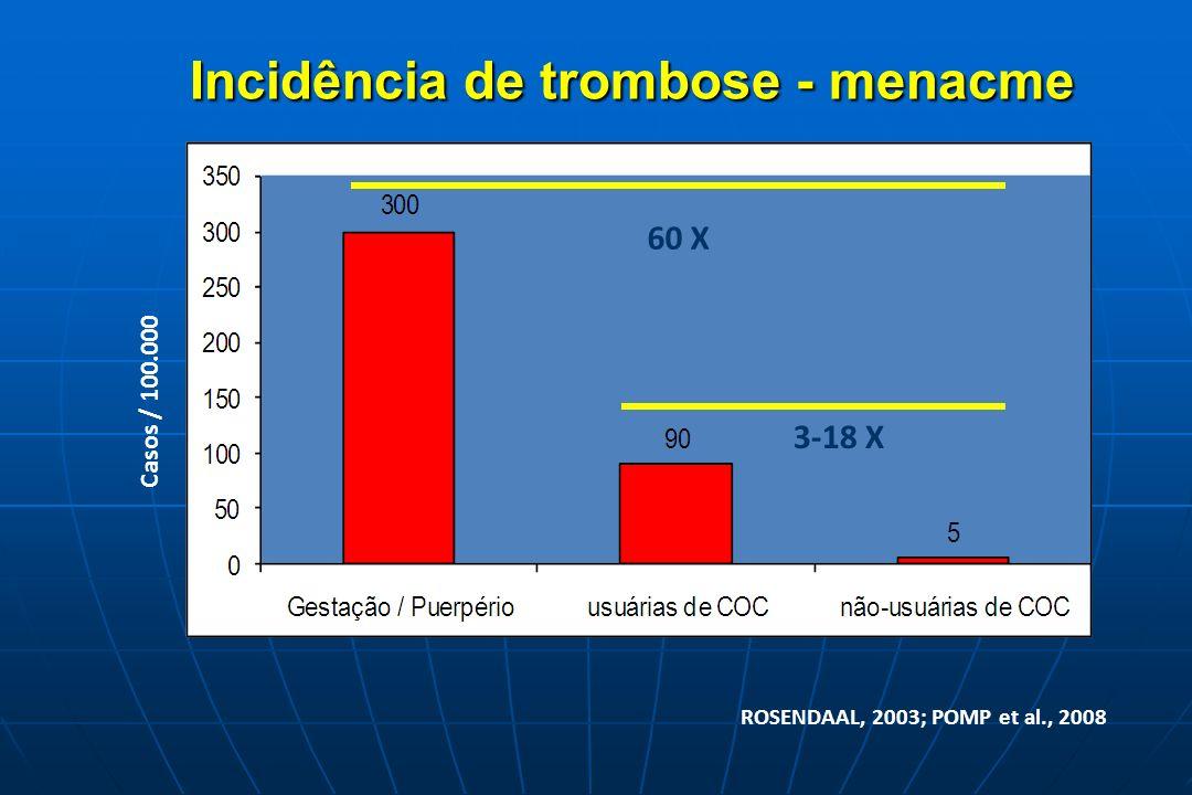 Incidência de trombose - menacme